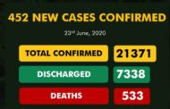 Latest news on coronavirus in Nigeria: NCDC report 452 new cases