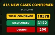 Coronavirus live updates: Nigeria, South Africa, Uganda, Ghana... cases, deaths and news, today 2 June